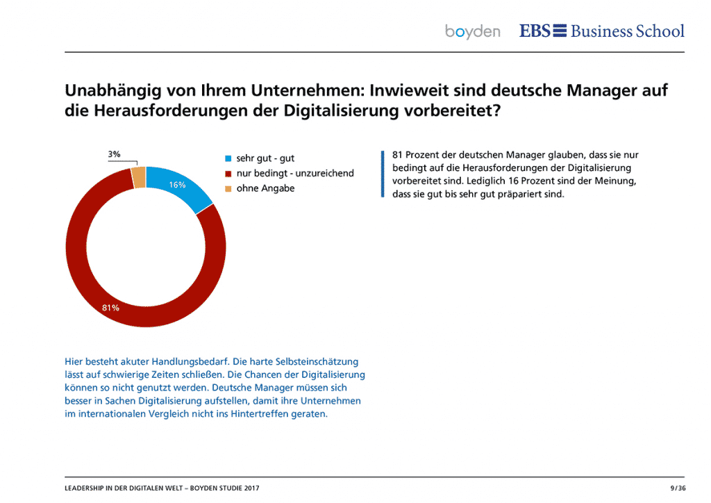 To what extent are German managers prepared for the challenges of digitalization?
