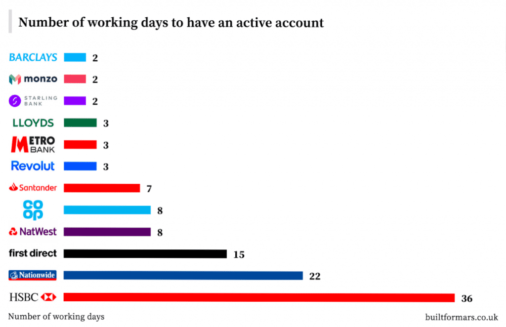 UX study by built for mars – number of working days to have an active account