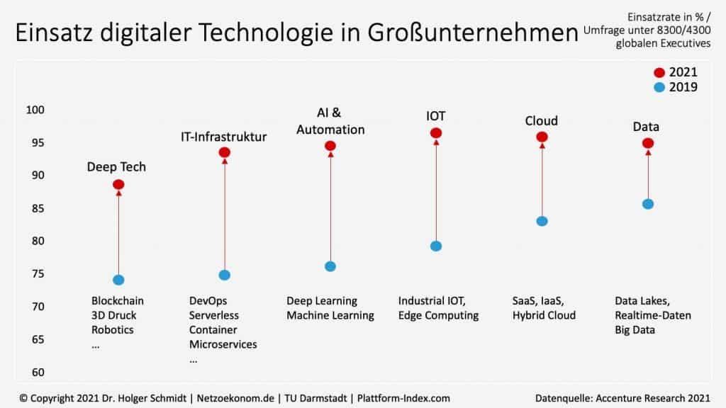 Einsatz digitaler Technologie in Großunternehmen