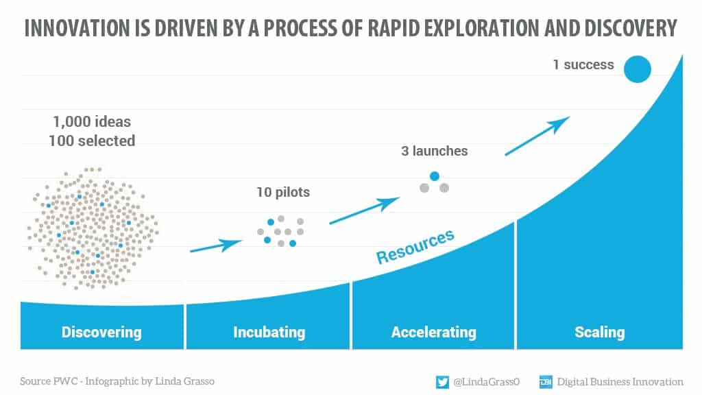 Innovation is driven by a process of rapid exploration and discovery